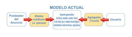 modelo actual
