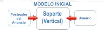 modelo inicial